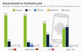 ios-vs-android-vergleich-laender