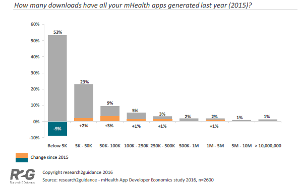 mobile gesundheits apps downloads2015
