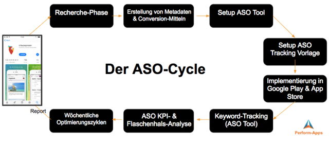 ASO Cycle - Beste Resultate mit ASO