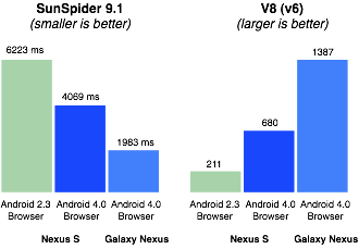 android 4.0 features browser performance