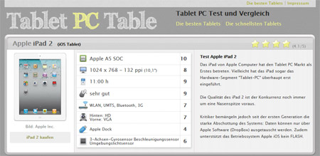 tablet-pc-test-table
